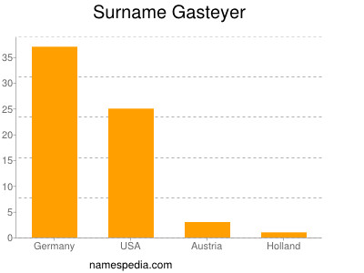 Surname Gasteyer