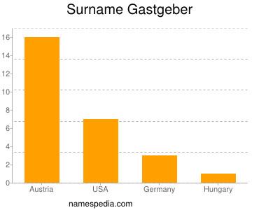 Surname Gastgeber