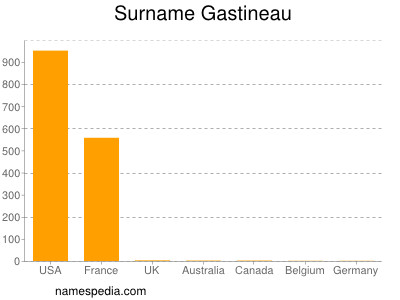 Surname Gastineau
