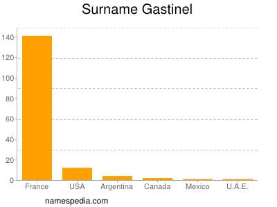 Surname Gastinel