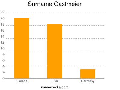 Surname Gastmeier