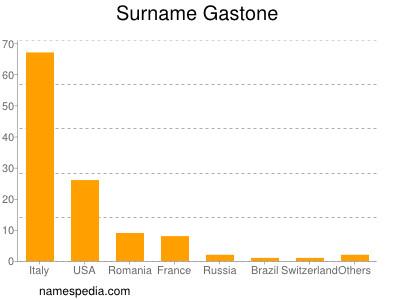 Surname Gastone