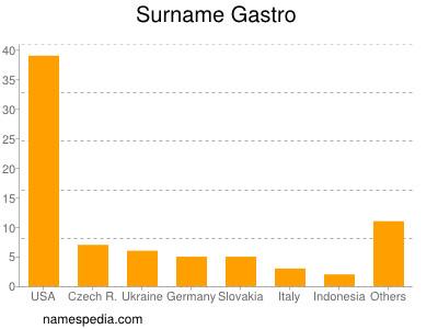 Surname Gastro