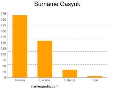 Surname Gasyuk