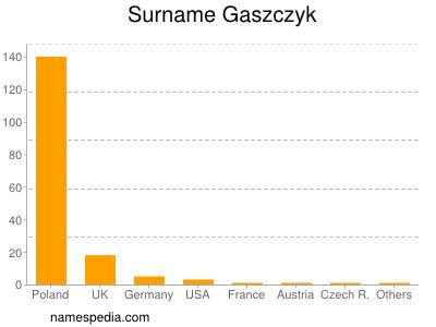 Surname Gaszczyk