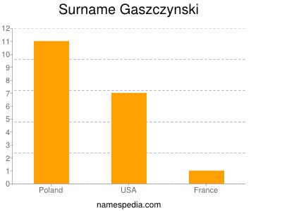 Surname Gaszczynski