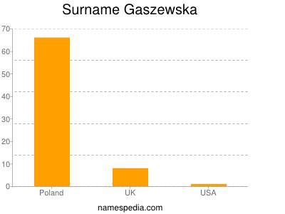 Surname Gaszewska