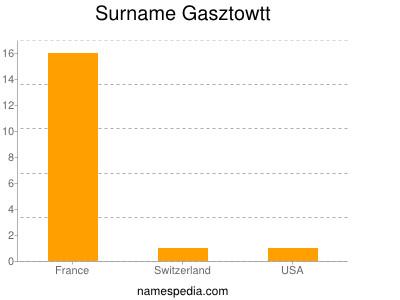 Surname Gasztowtt