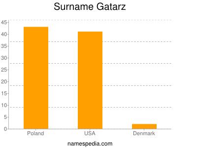 Surname Gatarz