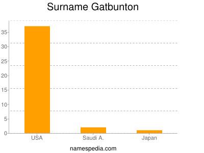 Surname Gatbunton