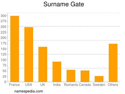 Surname Gate