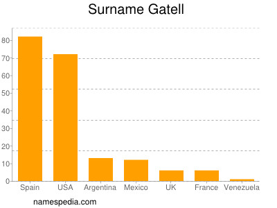 Surname Gatell