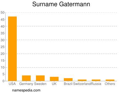 Surname Gatermann