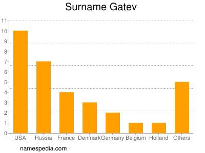 Surname Gatev