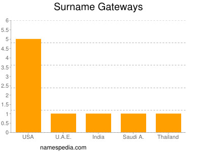 Surname Gateways