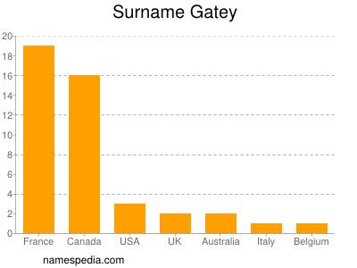 Surname Gatey