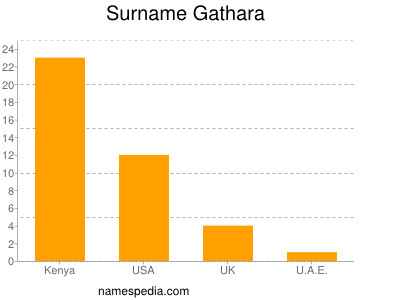 Surname Gathara