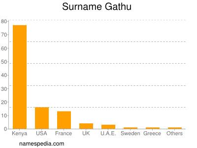 Surname Gathu