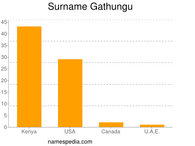 Surname Gathungu