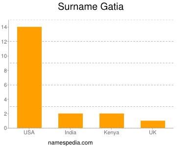 Surname Gatia