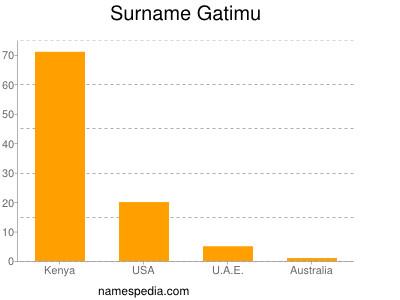 Surname Gatimu