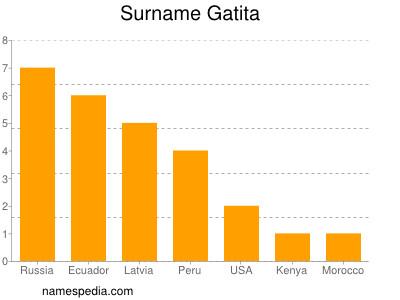 Surname Gatita