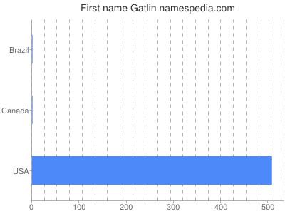 Given name Gatlin