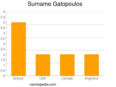 Surname Gatopoulos