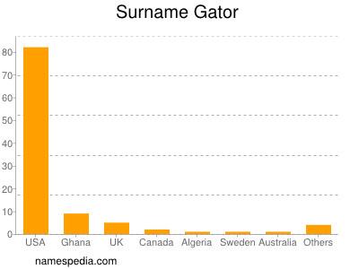 Surname Gator