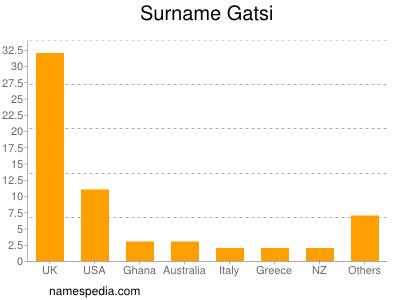 Surname Gatsi