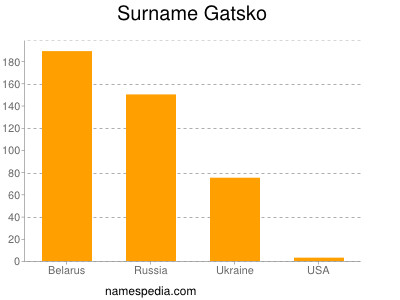 Surname Gatsko