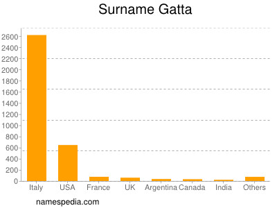 Surname Gatta