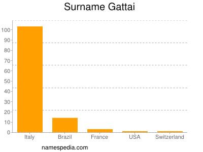 Surname Gattai