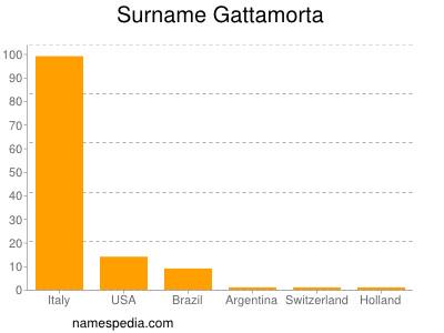 Surname Gattamorta
