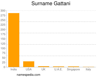 Surname Gattani