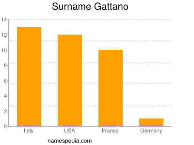 Surname Gattano