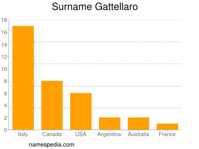 Surname Gattellaro