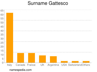 Surname Gattesco
