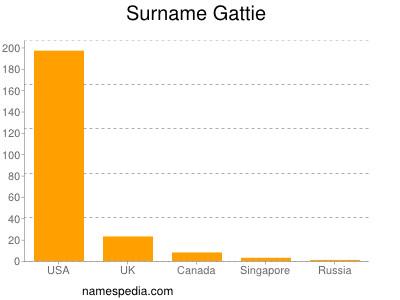 Surname Gattie