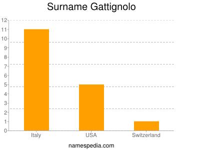Surname Gattignolo