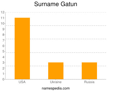 Surname Gatun