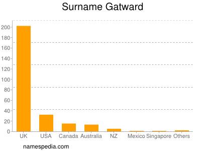 Surname Gatward