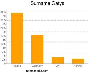 Surname Gatys