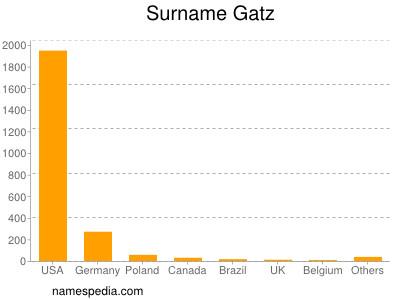 Surname Gatz