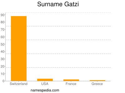 Surname Gatzi