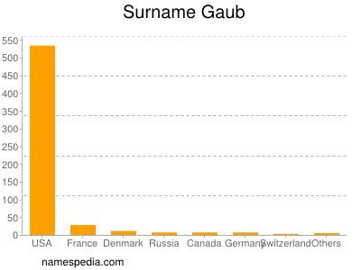 Surname Gaub