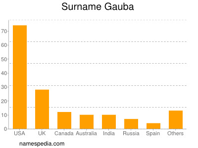 Surname Gauba