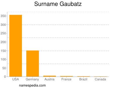Surname Gaubatz