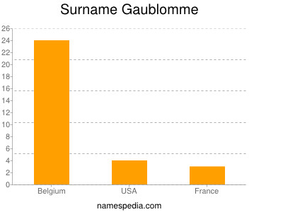 Surname Gaublomme
