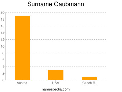Surname Gaubmann